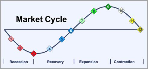 چرخه بازار مالی - بازدهی بازار نوظهور - چرخه ی تجارت