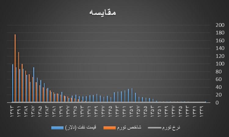 مقایسه تورم و نفت | پیش بینی تورم اقتصاد | پیش بینی اقتصادی 94 | تحلیل بنیادی | آموزش بورس