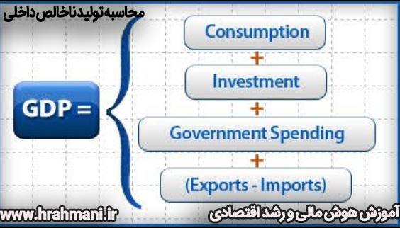 فرمول محاسبه تولید ناخالص داخلی