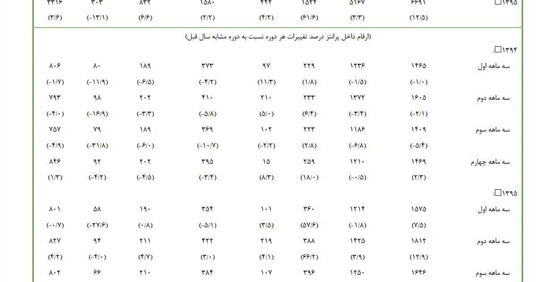 آمار تولید ناخالص داخلی ایران