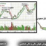 تحلیل تکنیکال در بازار صعودی و اندیکاتور های تکنیکال در بازار صعودی بول مارکت