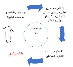 چرخه ی عملیات اوراق تسویه خزانه- بررسی بودجه