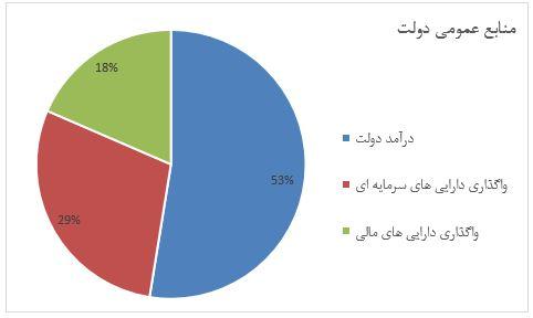 منابع درآمد دولت در بودجه 97