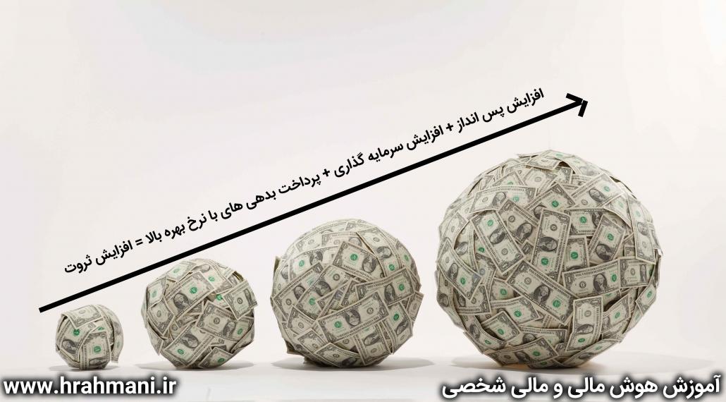 افزایش ثروت با استفاده از هوش مالی و هوش اقتصادی