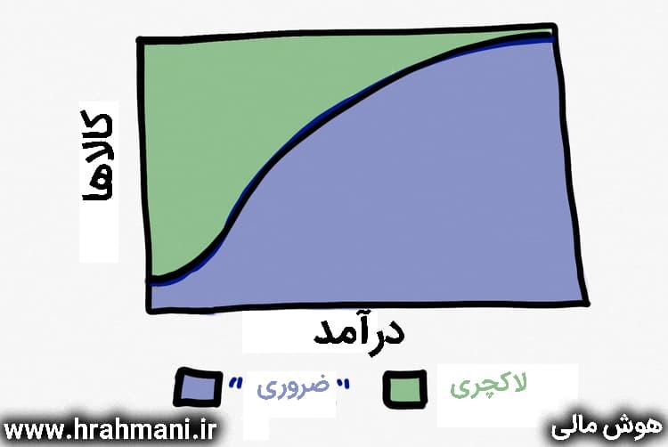 زندگی تورمی و هوش اقتصادی در ایران