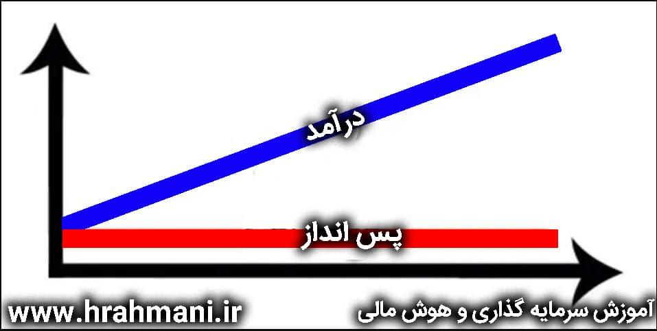 هوش اقتصادی و پس انداز در ایران
